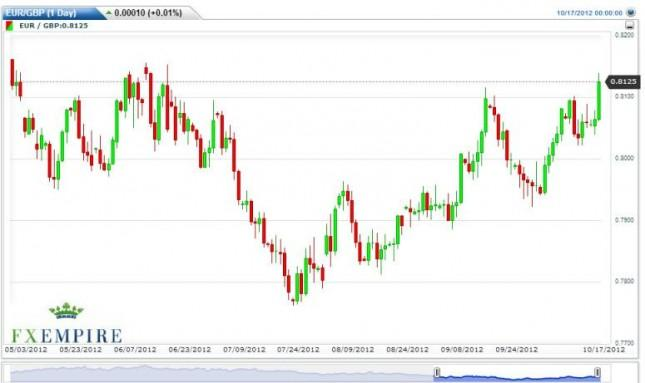 EUR/GBP Forecast October 17, 2012, Technical Analysis