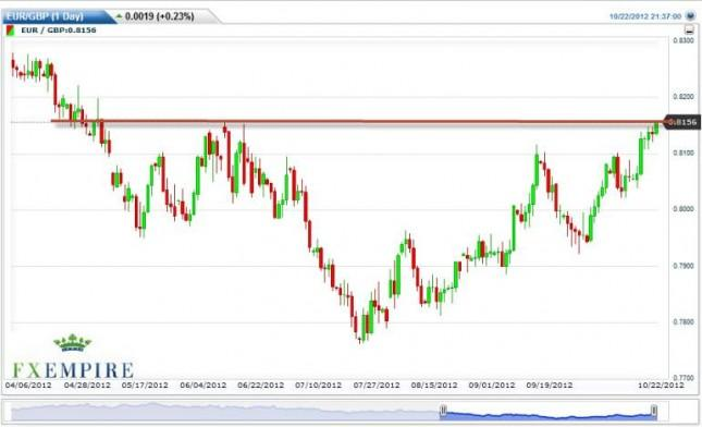EUR/GBP Forecast October 23, 2012, Technical Analysis