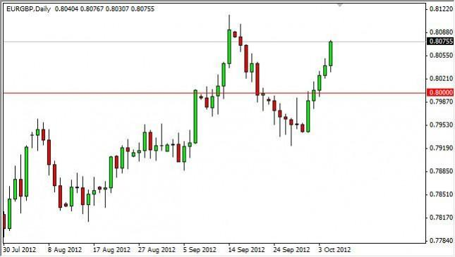 EUR/GBP Forecast October 8, 2012, Technical Analysis