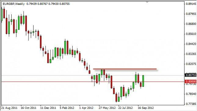 EUR/GBP forecast for the week of October 8, 2012, Technical Analysis