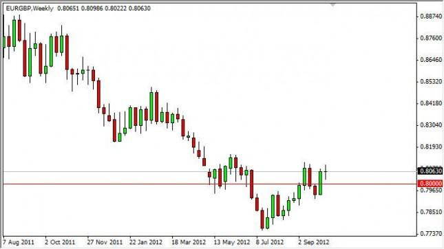 EUR/GBP forecast for the week of October 15, 2012, Technical Analysis