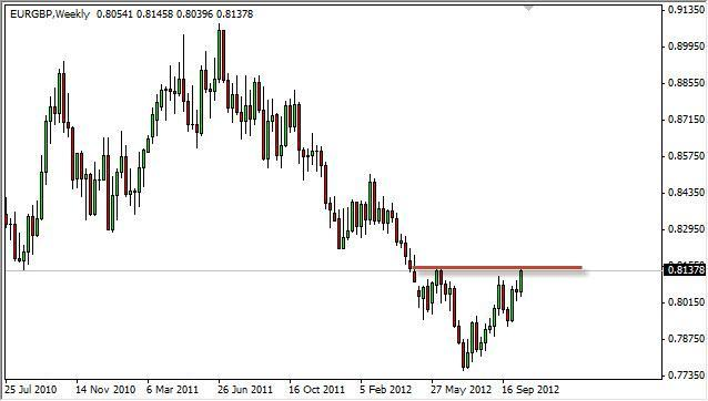 EUR/GBP forecast for the week of October 22, 2012, Technical Analysis