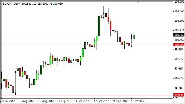 EUR/JPY Forecast October 3, 2012, Technical Analysis