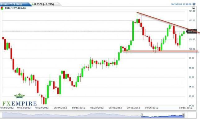 EUR/JPY Forecast October 16, 2012, Technical Analysis