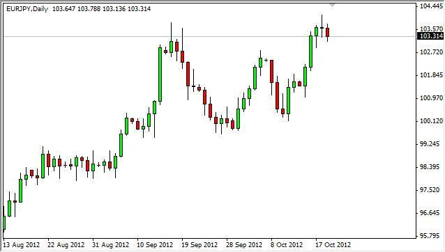 EUR/JPY Forecast October 22, 2012, Technical Analysis