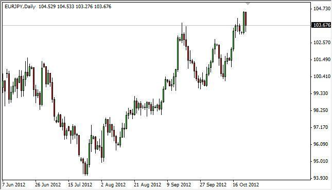 EUR/JPY Forecast October 24, 2012, Technical Analysis