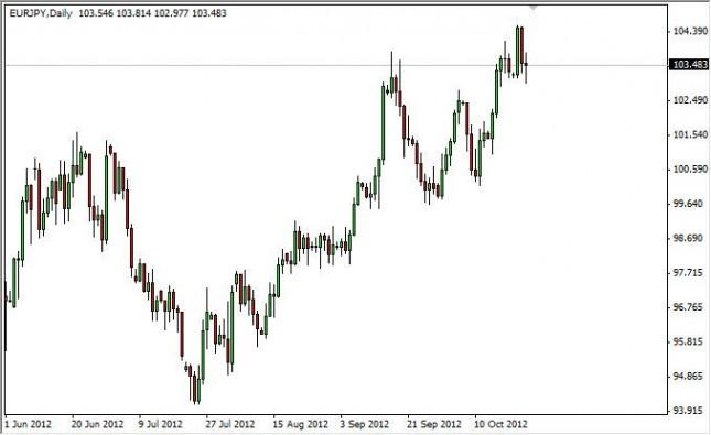 EUR/JPY Forecast October 25, 2012, Technical Analysis