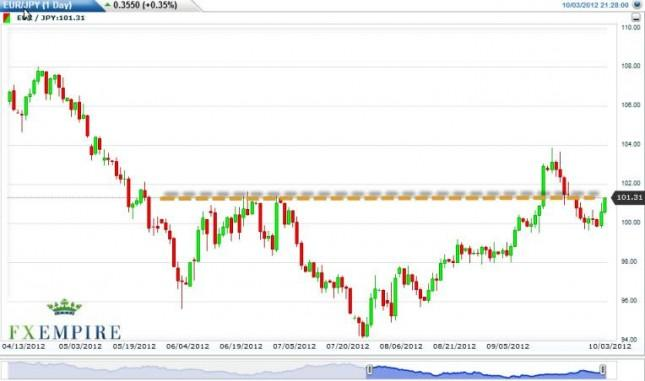 EUR/JPY Forecast October 4, 2012, Technical Analysis