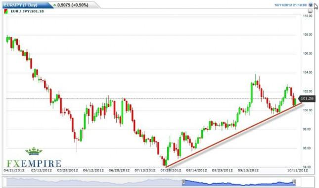 EUR/JPY Forecast October 12, 2012, Technical Analysis