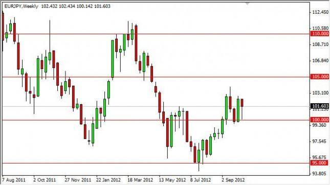 EUR/JPY forecast for the week of October 15, 2012, Technical Analysis