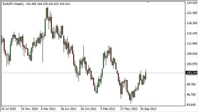 EUR/JPY forecast for the week of October 22, 2012, Technical Analysis