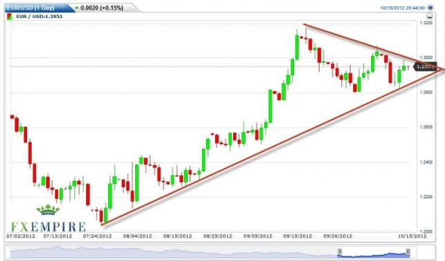 EUR/USD Forecast October 16, 2012, Technical Analysis