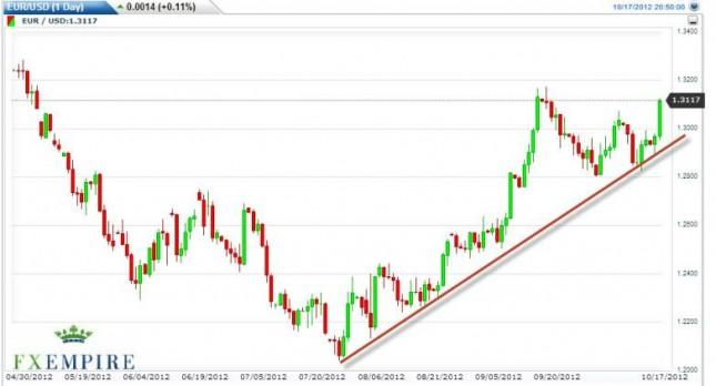 EUR/USD Forecast October 18, 2012, Technical Analysis