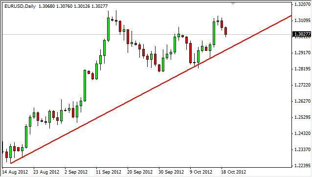 EUR/USD Forecast October 22, 2012, Technical Analysis