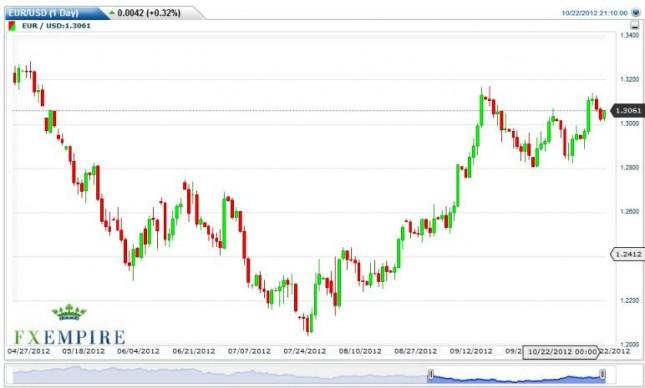 EUR/USD Forecast October 23, 2012, Technical Analysis