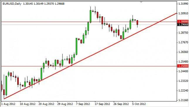 EUR/USD Forecast October 9, 2012, Technical Analysis