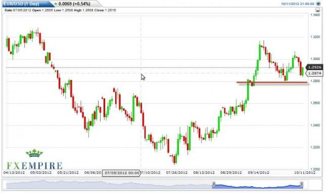 EUR/USD Forecast October 12, 2012, Technical Analysis