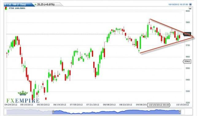 FTSE 100 Index Forecast October 16, 2012, Technical Analysis