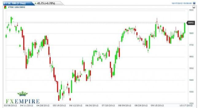 FTSE 100 Forecast October 18, 2012, Technical Analysis