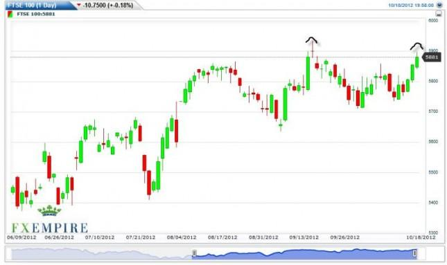 FTSE 100 Forecast October 19, 2012, Technical Analysis