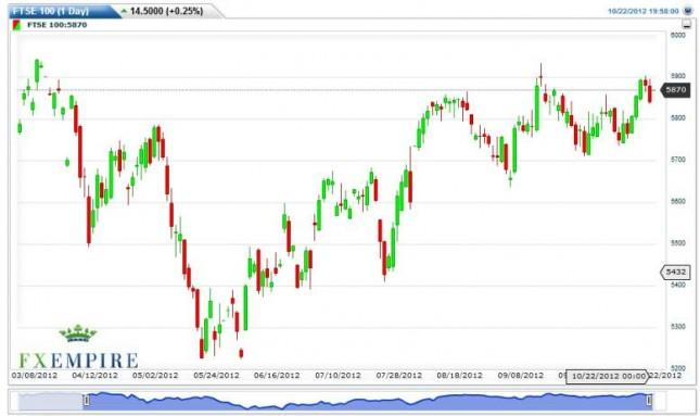 FTSE 100 Futures Forecast October 23, 2012, Technical Analysis