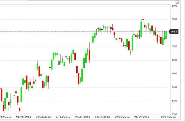 FTSE 100 Index Forecast October 5, 2012, Technical Analysis