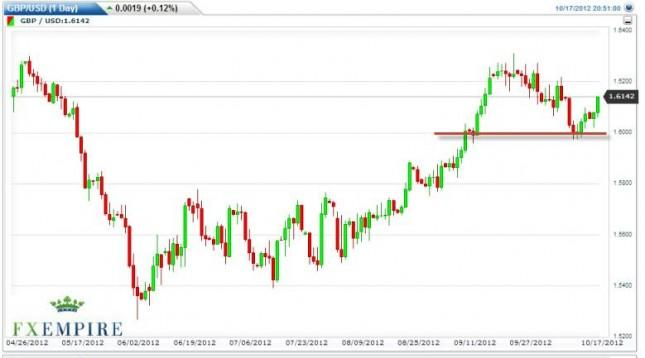 GBP/USD Forecast October 18, 2012, Technical Analysis