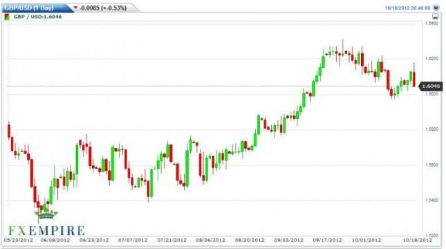 GBP/USD Forecast October 19, 2012, Technical Analysis