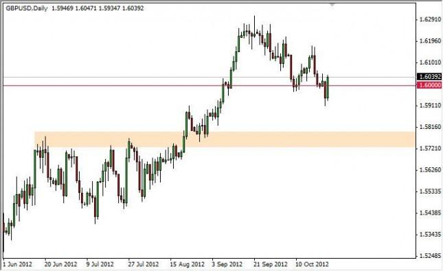 GBP/USD Forecast October 25, 2012, Technical Analysis