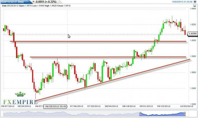 GBP/USD Forecast October 4, 2012, Technical Analysis
