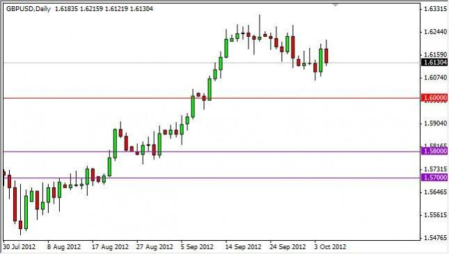 GBP/USD Forecast October 8, 2012, Technical Analysis