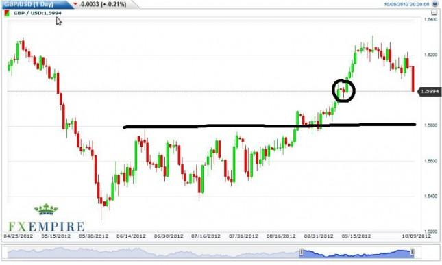 GBP/USD Forecast October 10, 2012, Technical Analysis