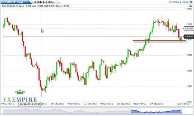 GBP/USD Forecast October 12, 2012, Technical Analysis