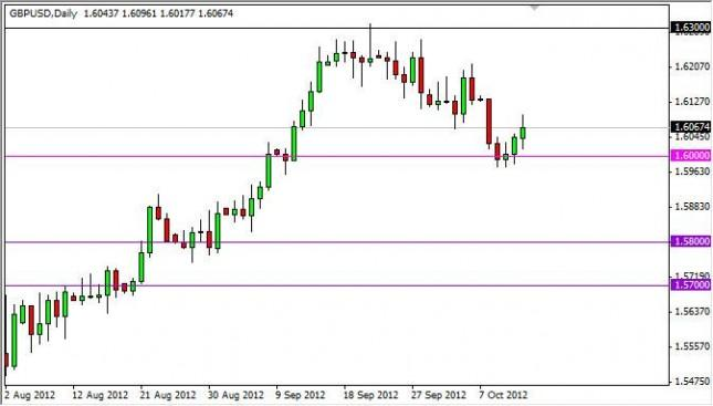 GBP/USD Forecast October 15, 2012, Technical Analysis