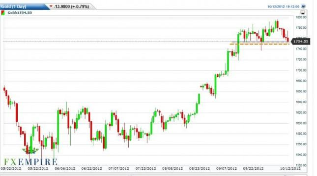 Gold Prices October 15, 2012, Technical