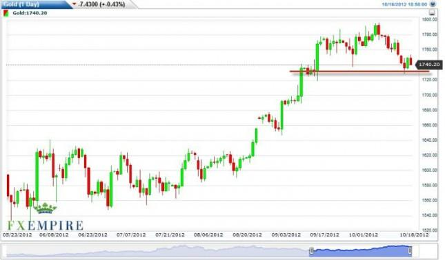 Gold Forecast October 19, 2012, Technical Analysis