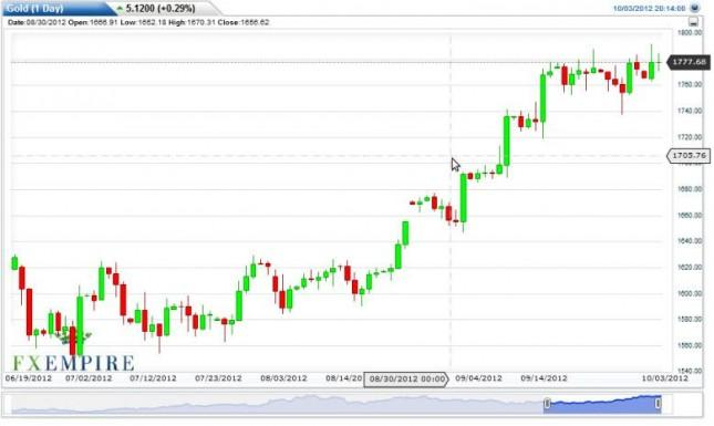 Gold Prices Forecast October 4, 2012, Technical Analysis