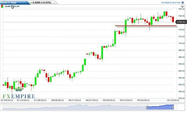 Gold Prices October 11, 2012, Technical Analysis