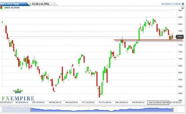 IBEX 35 Forecast October 16, 2012, Technical Analysis