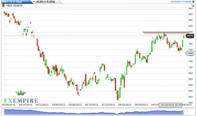 IBEX 35 Index Forecast October 19, 2012, Technical Analysis
