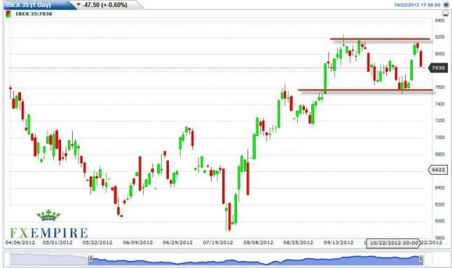 IBEX 35 Futures Forecast October 23, 2012, Technical Analysis