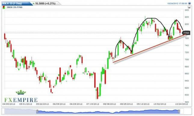 IBEX 35 Futures Forecast October 25, 2012, Technical Analysis