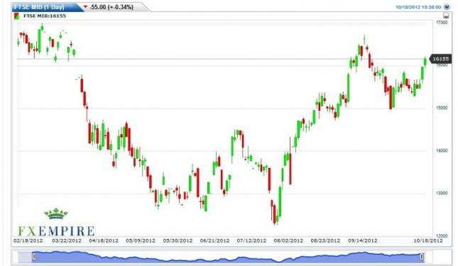 FTSE MIB Index Forecast October 19, 2012, Technical Analysis