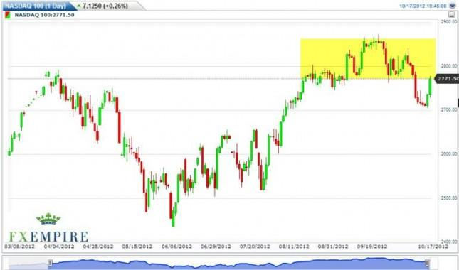 NASDAQ Forecast October 18, 2012, Technical Analysis