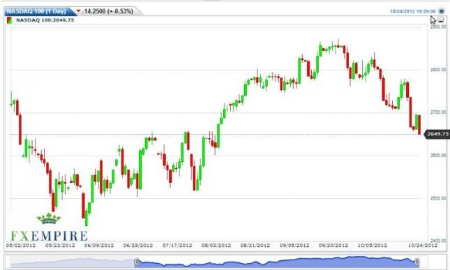 NASDAQ 100 Futures Forecast October 25, 2012, Technical Analysis