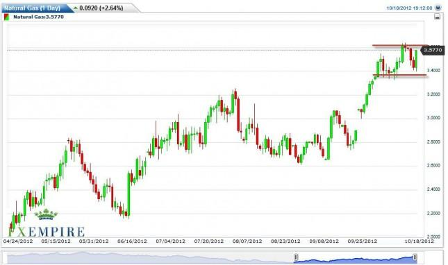 Natural Gas Forecast October 19, 2012, Technical Analysis