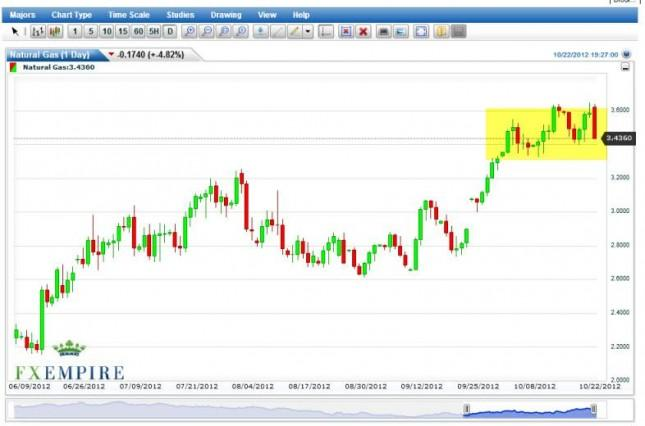 Natural Gas Futures Forecast October 23, 2012, Technical Analysis