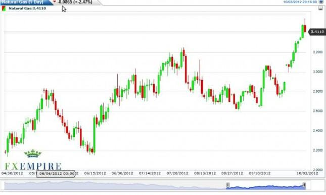 Natural Gas Forecast October 4, 2012, Technical Analysis