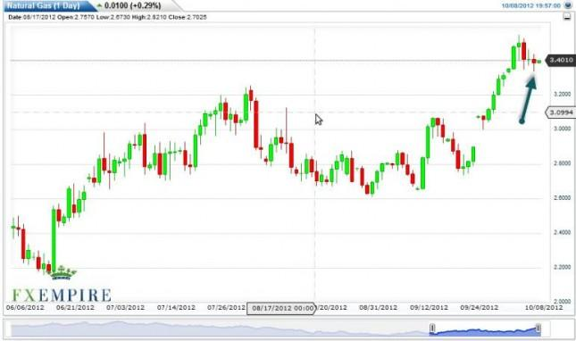 Natural Gas Forecast October 9, 2012, Technical Analysis