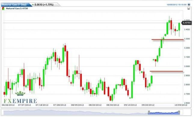 Natural Gas Forecast October 10, 2012, Technical Analysis